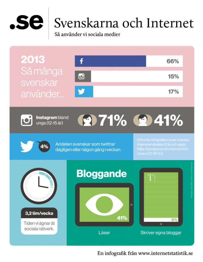 Svenskars användning av sociala medier - 2013